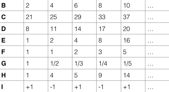 tabela de sequência numérica